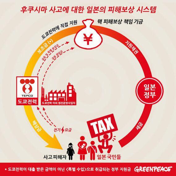 복된 섬, 후쿠시마(福島)의 비극을 잊지 말아야 하는