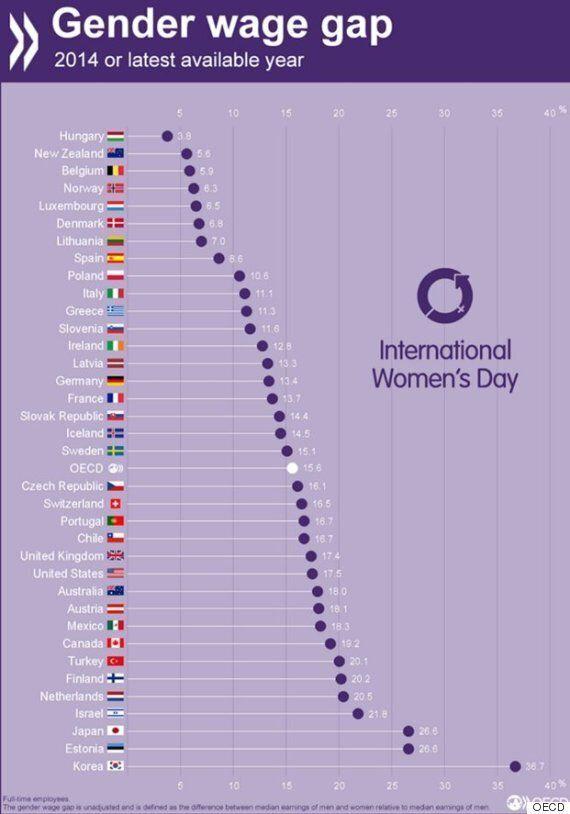 OECD가 페이스북에 올린 이 자료에서 확인할 수 있는 한