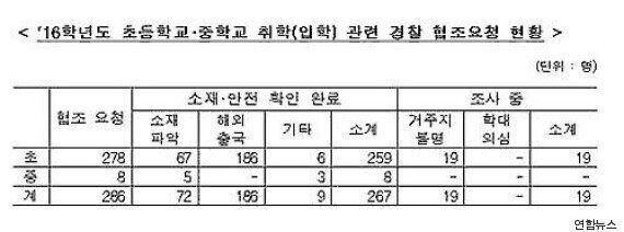 미취학 초·중학생 19명 소재 불분명...경찰