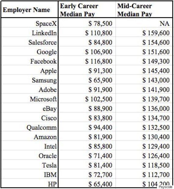 실리콘밸리 기술자들의 평균 급여는