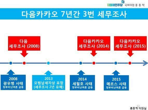 홍종학 의원이 '정부가 다음카카오를 길들이고 있다'고 말한