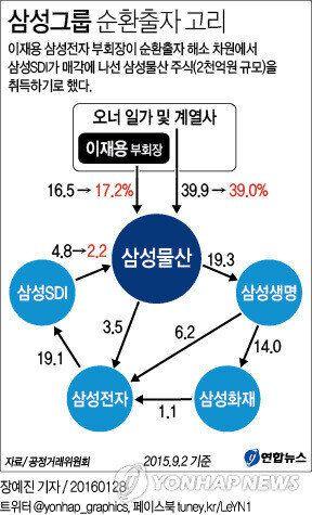 이재용 부회장 삼성그룹 순환 출자 해소에