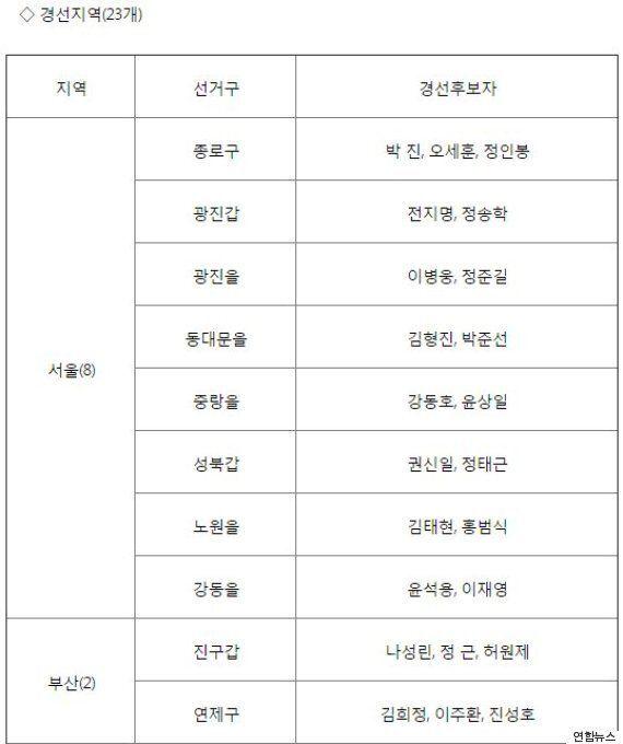 새누리당 공천 1차 발표 '친박 3선 김태환