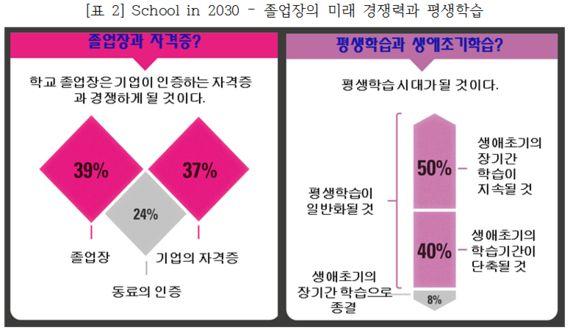 2030년 학교교육은 어떤