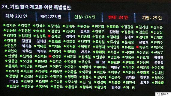 기업 구조조정 '원샷법' 국회 통과 : 찬성 174 반대
