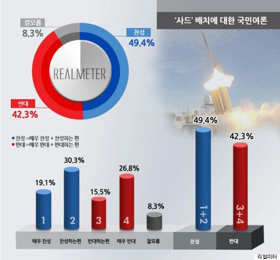 [그래프] 사드 한국 배치 '찬성'이 압도적으로 높다