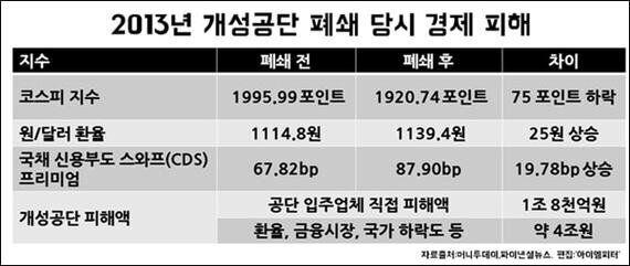 '개성공단 폐쇄' 남한과 북한 누가