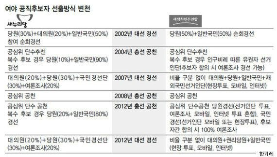 김무성은 박근혜와 싸우고