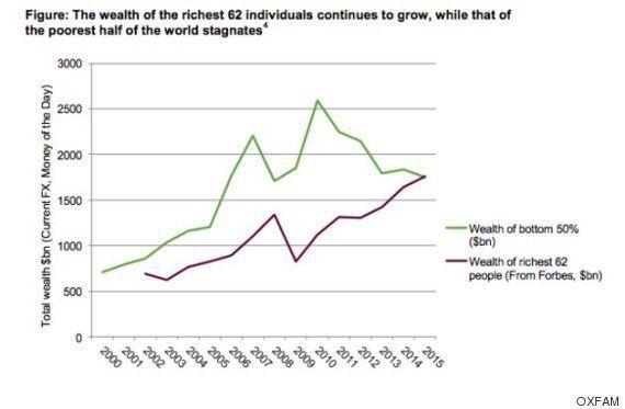 세계에서 가장 부유한 62명의 재산과 가장 가난한 35억 명의 재산이