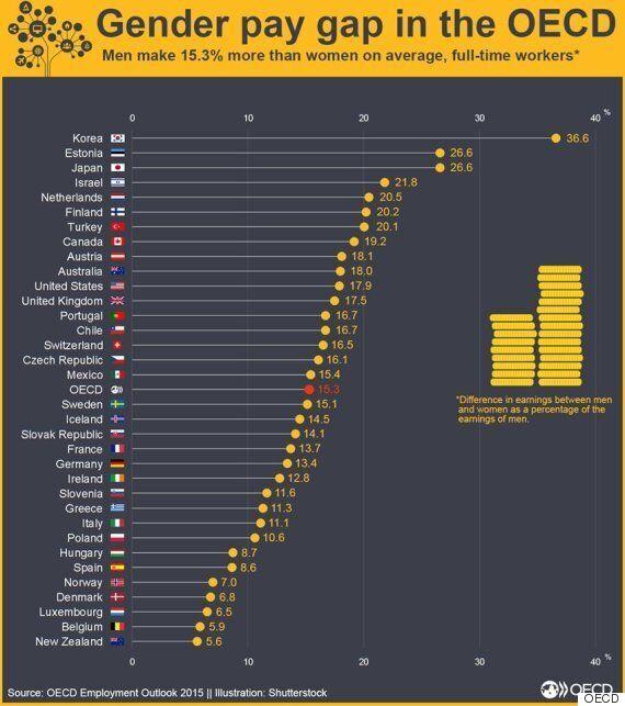 한국, '남녀 간 임금 격차' OECD에서 압도적 1위를