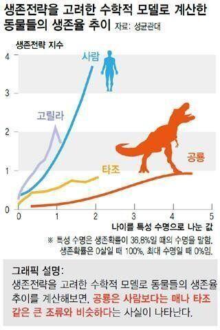 공룡이 인간과 유사한 생존 패턴을 지녔다는 기존 이론을 뒤집는 연구 결과가