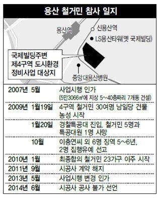 [화보] 7년전 오늘, 용산참사가