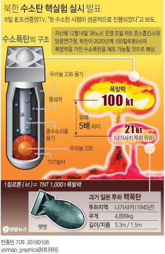 '북한 수소탄 핵실험'에 대한 한국 정부의