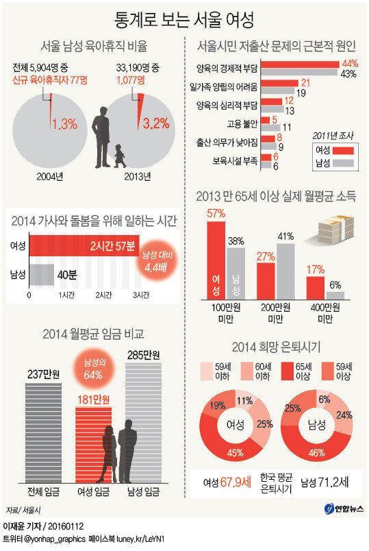 서울 여성, 남성보다 '가사노동' 4.4배 더