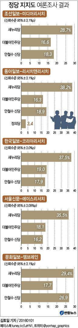 [총정리] 주요 일간지 신년 여론조사에서 나타난 5가지
