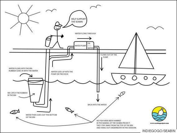 서퍼들이 바다에서 쓰레기와 기름을 빨아내는 놀라운 통을