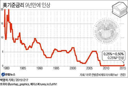 미국 '제로금리 시대' 끝났다 : 9년 반만에 0.25%p 인상 (연준 성명서