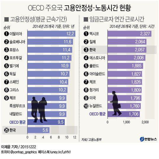 한국인이 '매우 심각한 노동환경'에 처했음을 보여주는 OECD 통계