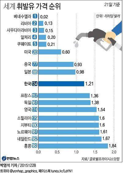 세계 휘발유 가격