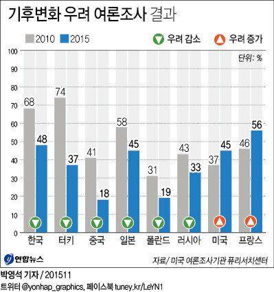 '기후변화 매우 우려한다' 답한 한국인 5년새 20%p 감소