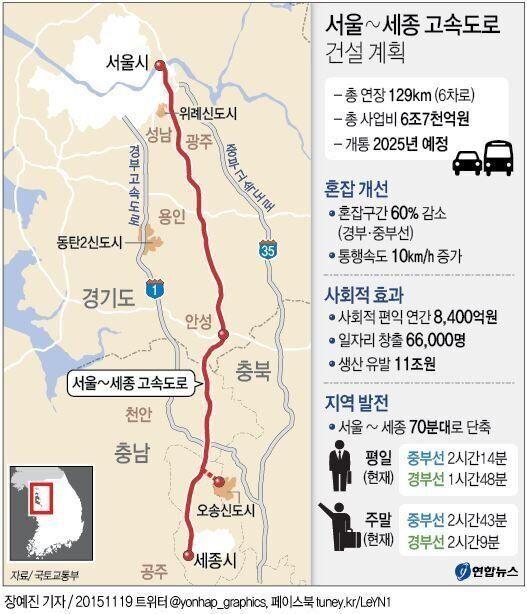 서울-세종 고속도로, 민자로