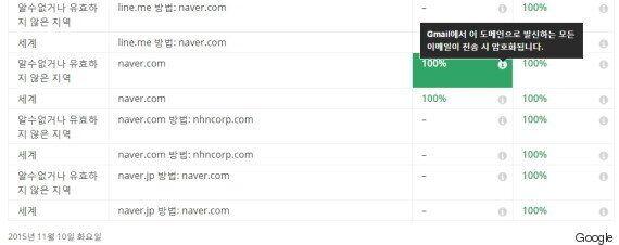 구글 투명성보고서에 나타난 국내 이메일 업체들의 암호화