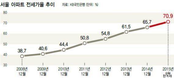 서울에서 아파트 전세가율이 높은