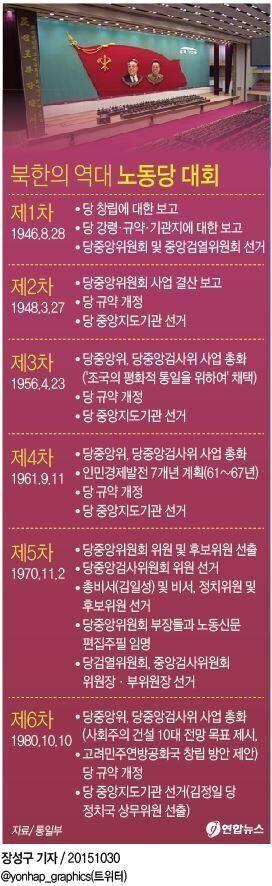북한 '7차 당대회' 띄우기