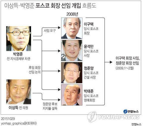 검찰, 이상득 박영준의 포스코 인사비리 개입을