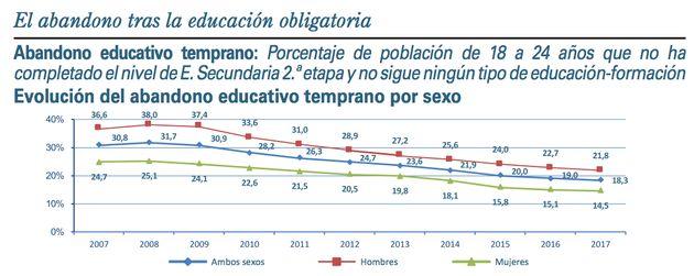 Abandono educativo temprano: porcentaje de población de 18 a 24 años que no ha completado la educación