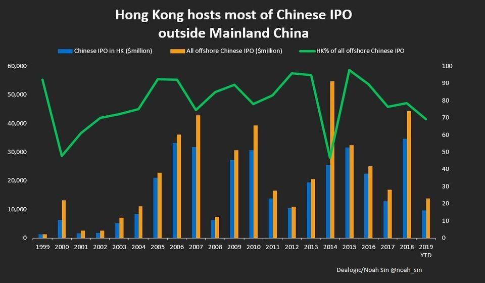 중국이 홍콩을 버릴 수 없는 이유를 보여주는 5개의