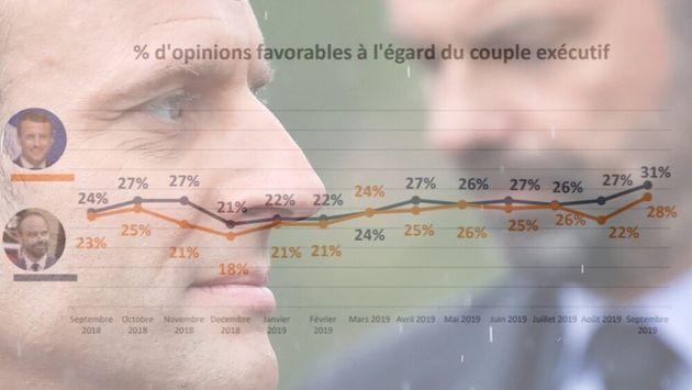 Emmanuel Macron et Edouard Philippe voient tous deux leur cote de popularité rebondir en cette rentrée...
