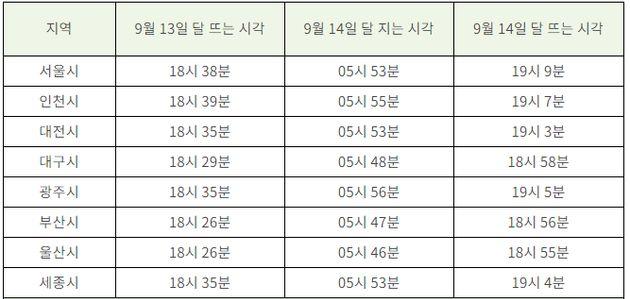 한가위 기간 달이 뜨고 지는 시각. 다른 지역은 한국천문연구원 천문우주지식정보 홈페이지 월별 해/달 출몰시각 참고