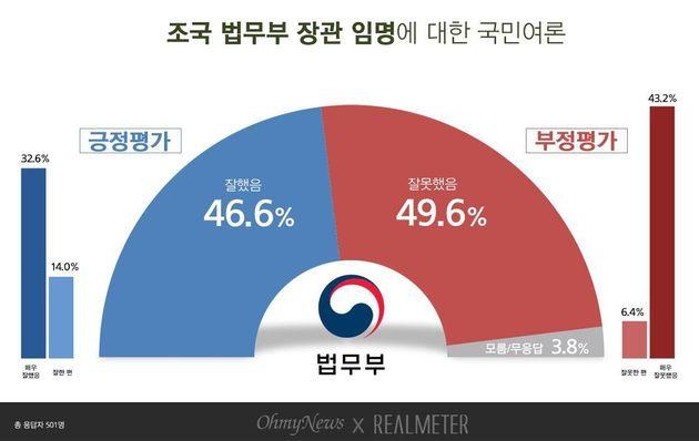 조국 법무부 장관 임명 '잘못했다' 49.6% vs '잘했다'