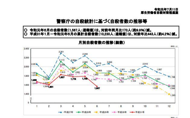 警察庁の自殺統計に基づく自殺者数の推移等