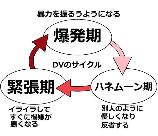 DVのサイクル