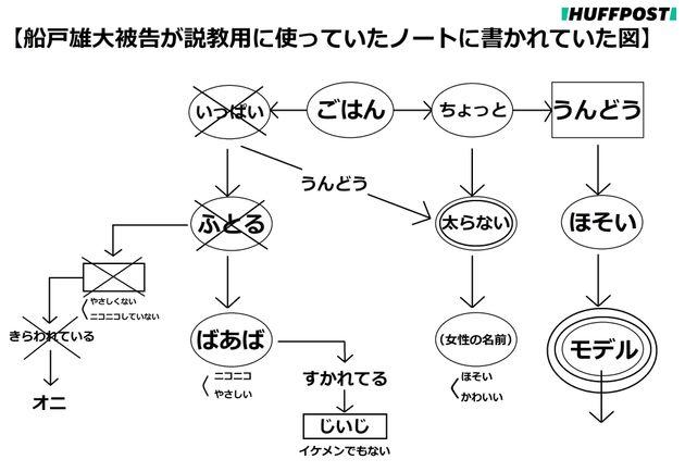 法廷で示された父親の船戸雄大被告が結愛ちゃんに説教をする際に使っていたチャート図より再現。「モデル」と書かれた部分は何重にも丸が付き、強調されていた。