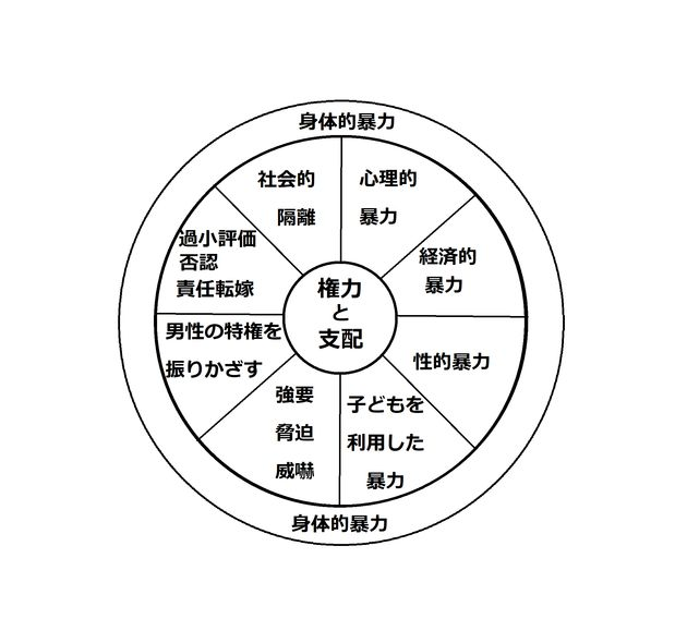 DVの基本構造として示される車輪の図