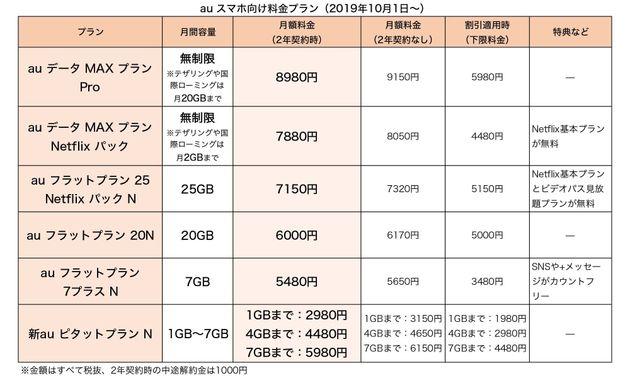 auスマホ向け料金プラン一覧(2019年10月〜)