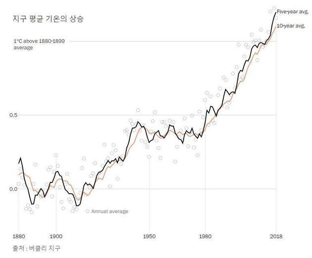 지구 평균 기온 상승 추이. 워싱턴포스트에서