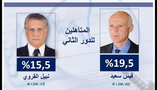 Élection présidentielle: Nabil Karoui et Kais Said au deuxième tour selon Sigma