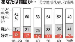韓国「嫌い」は、高い年齢層に多い傾向 若い世代は…?