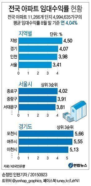 강북 아파트 평균 매매가, 4억원을