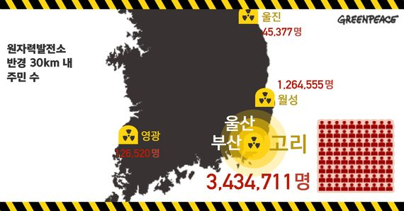 시민들이 바라는 것은 세계 최대 원전이