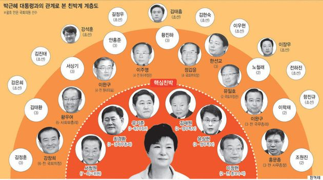 박근혜-김무성의 공천권