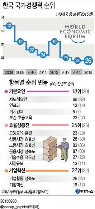 2007년 11위였던 한국의 국가경쟁력은 왜 2년째 26위에 머무르게