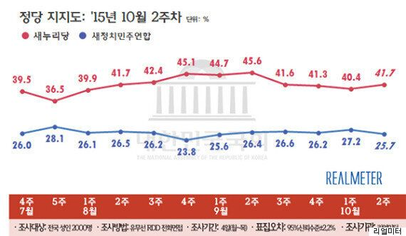 역사교과서 논란, 새누리 지지율 소폭