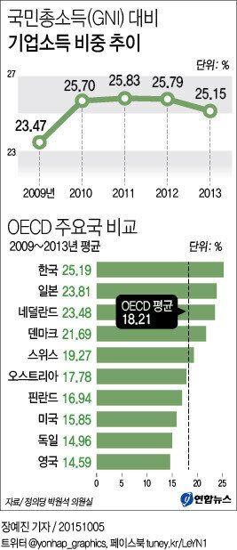 한국, 국민총소득 대비 기업소득 비중 OECD