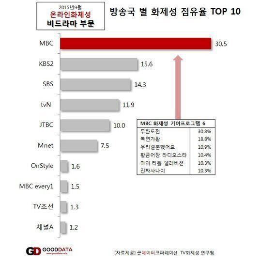 [온라인TV리포트] SBS 드라마의