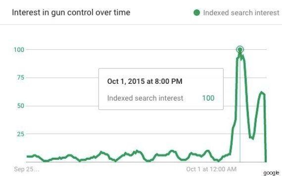 오리건 총격 사건 이후 사람들이 구글에 물어본